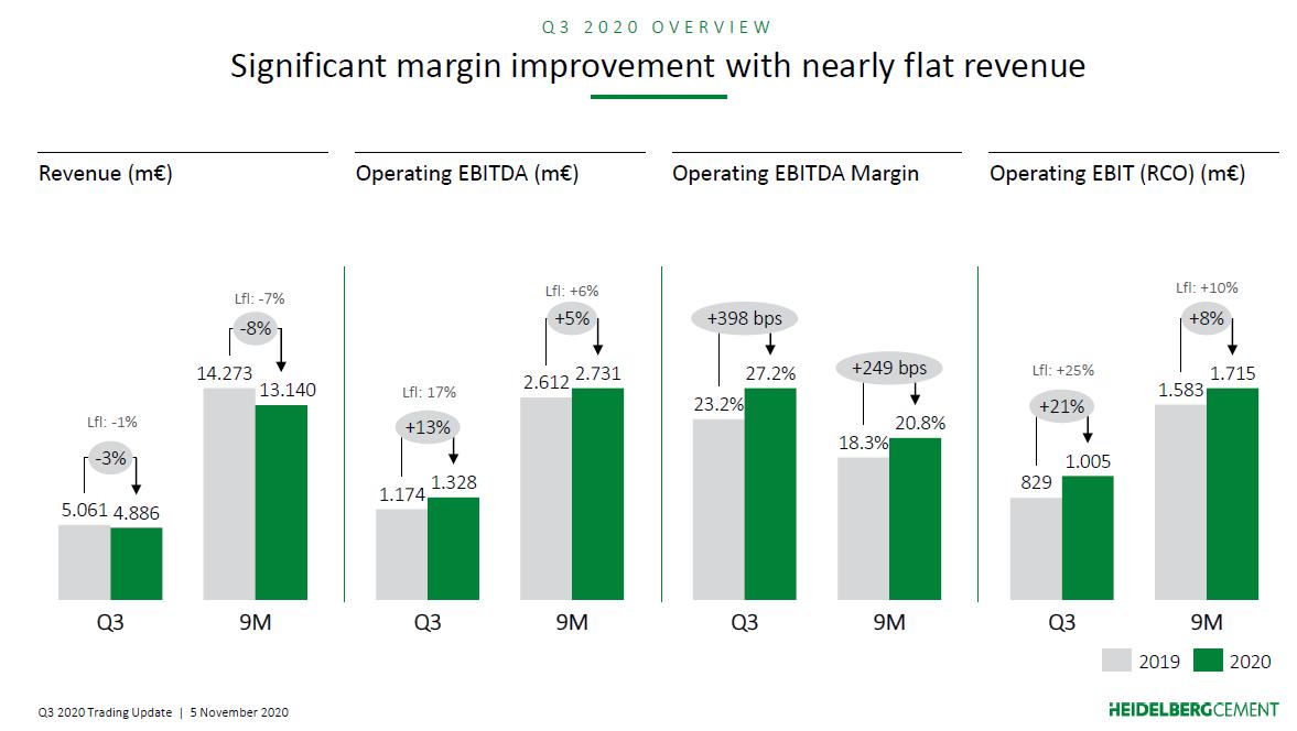 Přehled výsledků společnosti HeidelbergCement za 3Q a 9M 2020