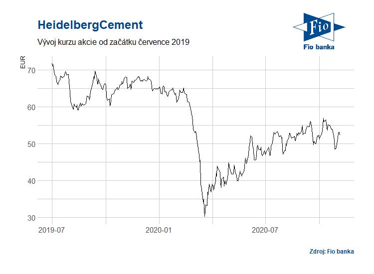 Vývoj akcií HeidelbergCement