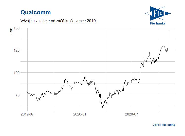 Vývoj akcií Qualcomm