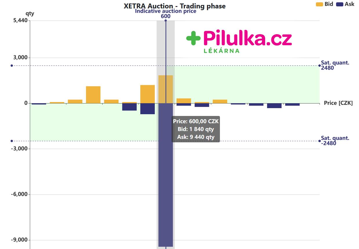 Stav objednávkové knihy emise Pilulka Lékárny z 9. 11. 2020 10:33 ukazuje indikativní cenu 600. Modré sloupce zobrazují poptávku na dané cenové úrovně, žluté nabídku.