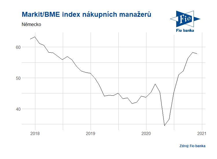 Vývoj německého indexu nákupních manažerů ve výrobě