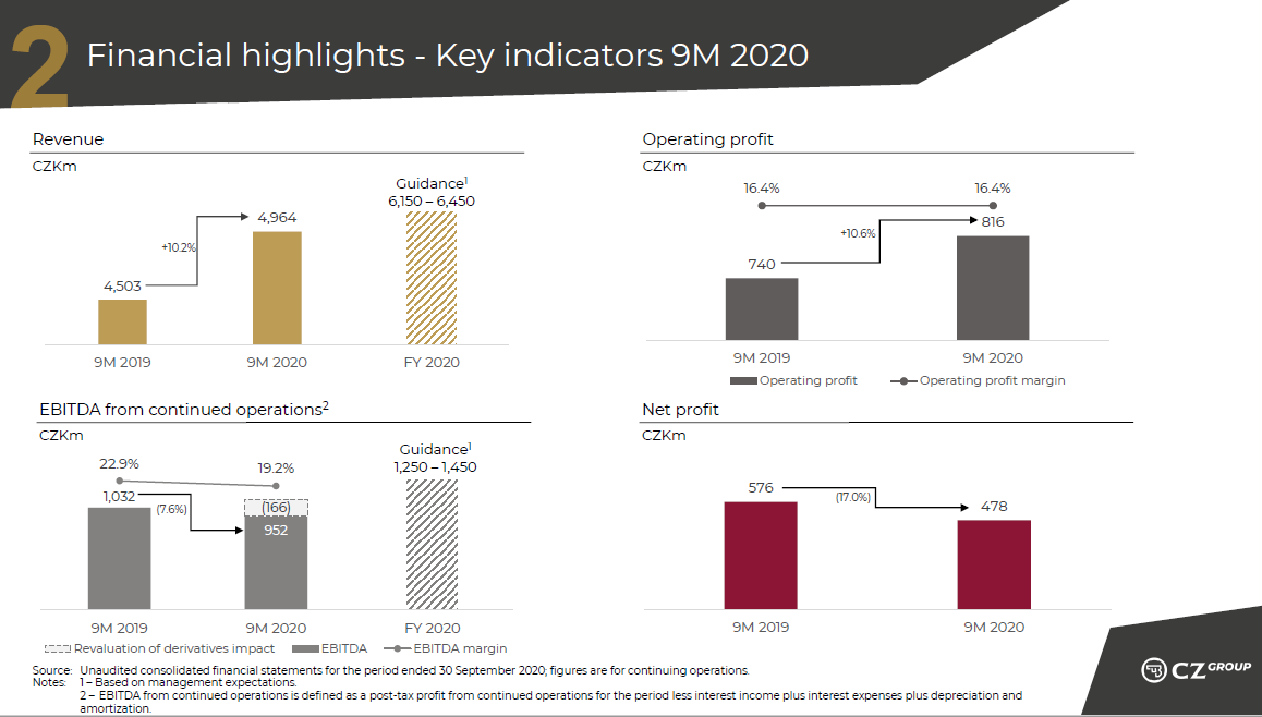 Zleva: výnosy, provozní zisk, hrubý provozní zisk a čistý provozní zisk Česká zbrojovka Group včetně očekávání na rok 2020