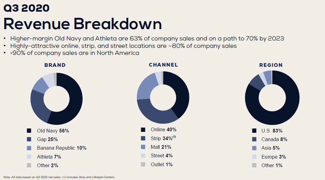 Rozdělení tržeb společnosti Gap z hlediska značek, prodejních kanálů a regionů