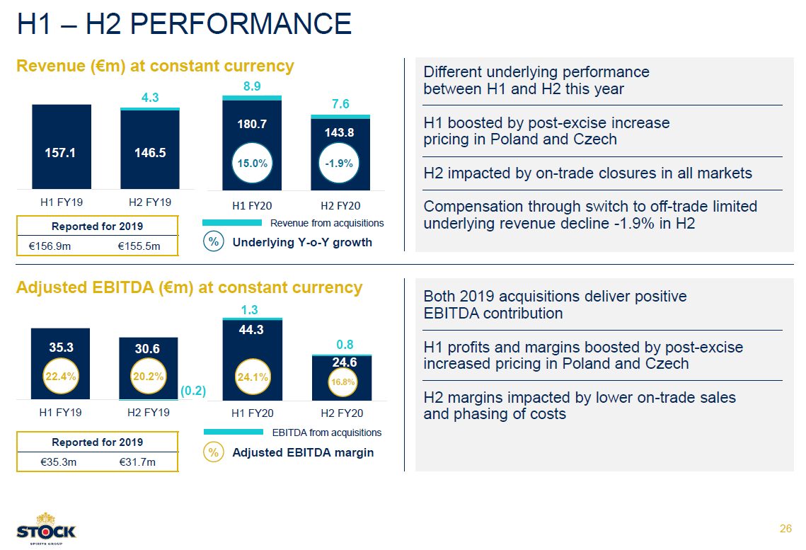 Vývoj hospodaření Stock Spirits Group po jednotlivých pololetí