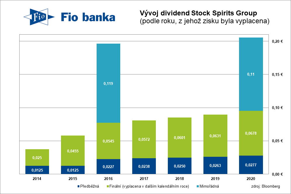 Vývoj dividend Stock Spirits Group