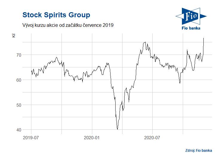 Vývoj akcií Stock Spirits Group
