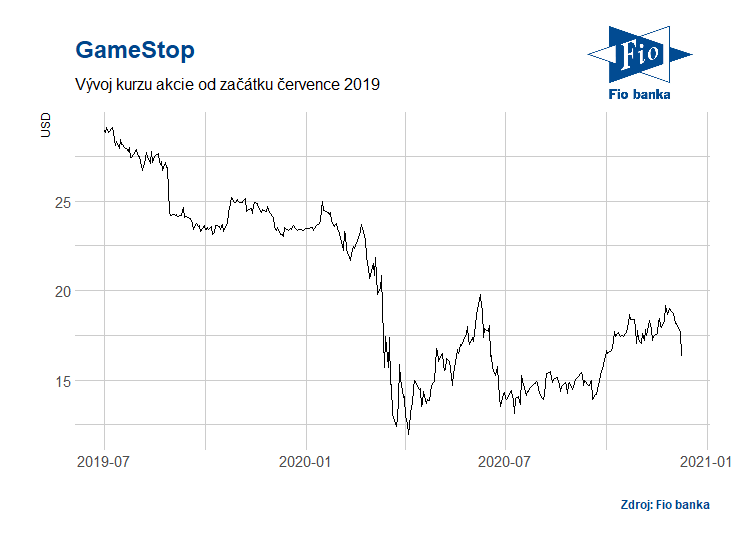 Vývoj akcií GameStop