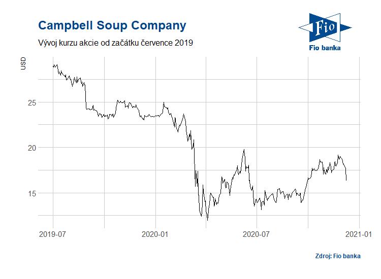 Vývoj akcií Campbell Soup Company