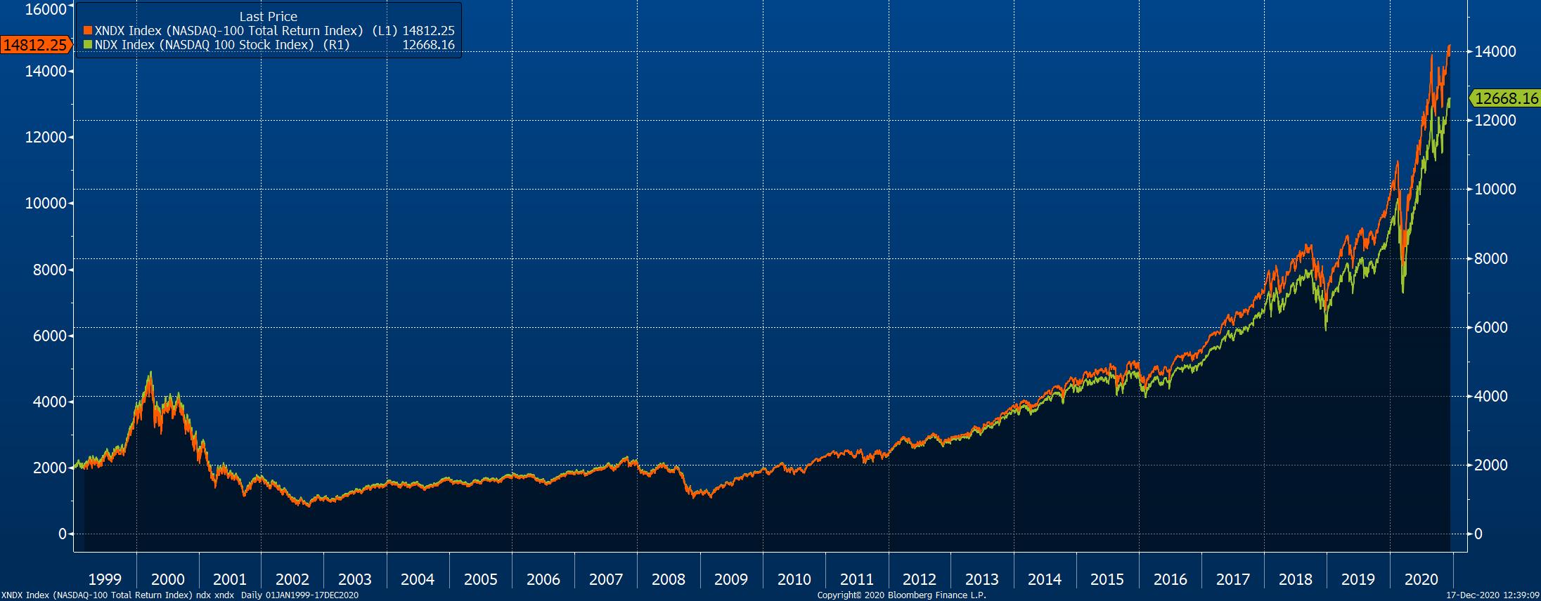 Vývoj indexu Nasdaq-100 (zelená) a indexu Nasdaq-100 Total Return (oranžová, hodnoty před rokem 2009 dopočítány)