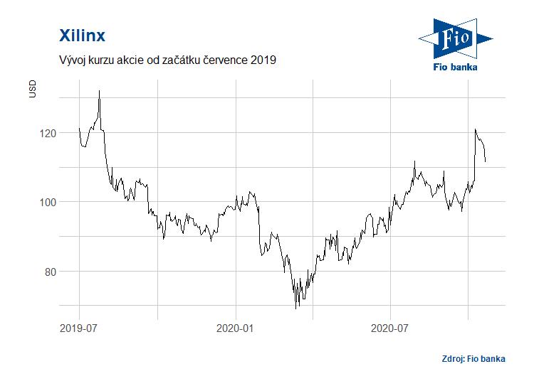 Vývoj akcií společnosti Xilinx