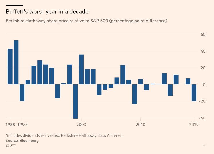 Výkonnost akcií Berkshire Hathaway v porovnání s indexem S&P 500 (kladné hodnoty značí lepší výsledek Berkshire, záporné lepší výsledky indexu)
