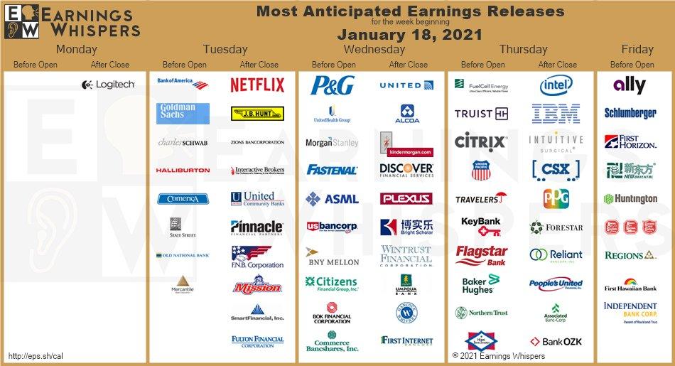 Přehled vybraných firemních výsledků od Earnings Whispers