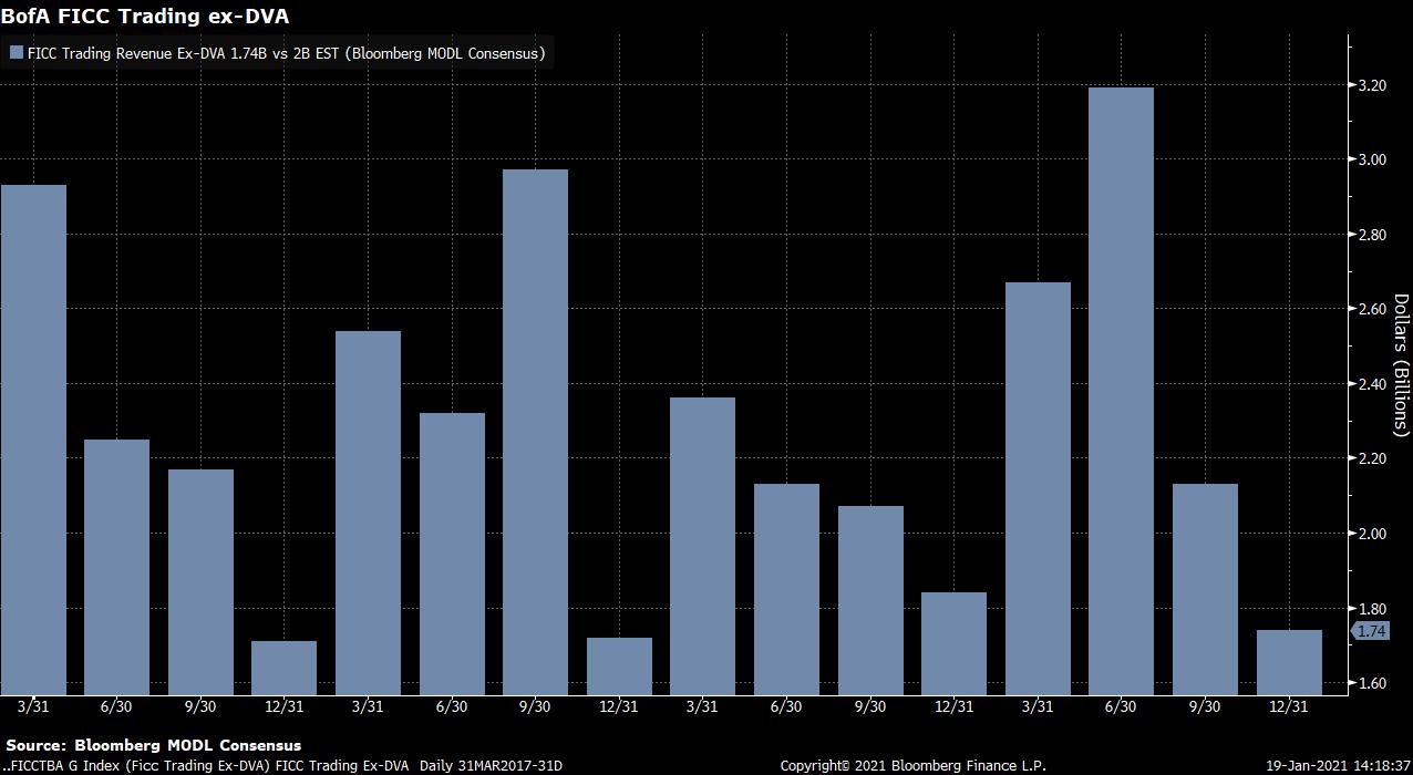 Výnosy Bank of America z obchodování dluhopisů, měn a komodit (FICC) ve 4Q klesly, zdroj: Bloomberg