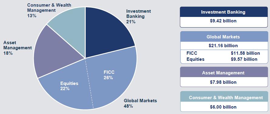 Segmentace výnosů Goldman Sachs za celý rok 2020