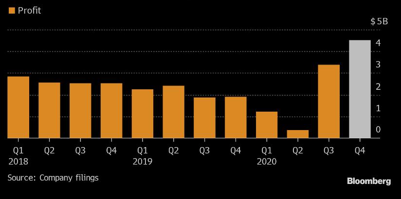 Vývoj kvartálního zisku Goldman Sachs, zdroj: Bloomberg