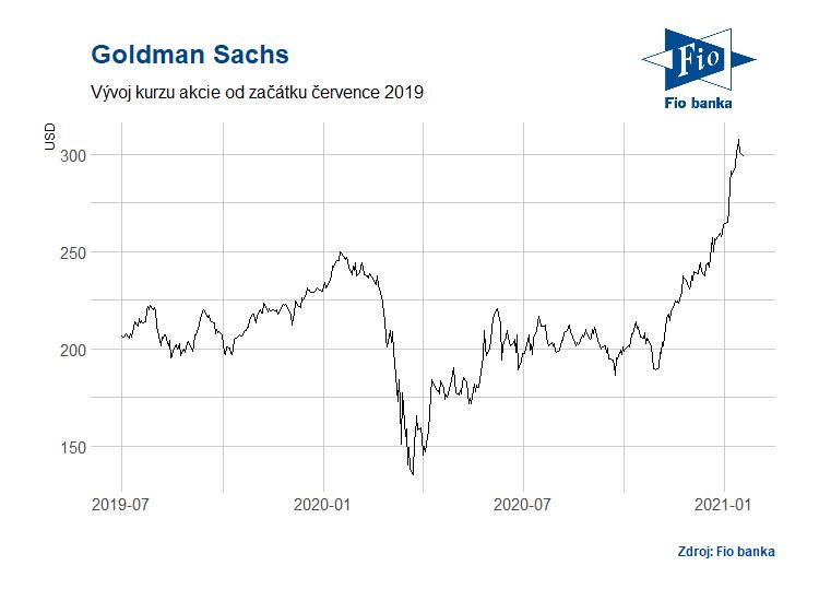 Vývoj akcií Goldman Sachs