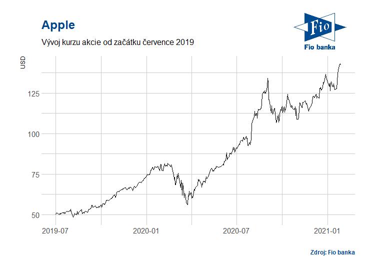 Vývoj akcií Apple