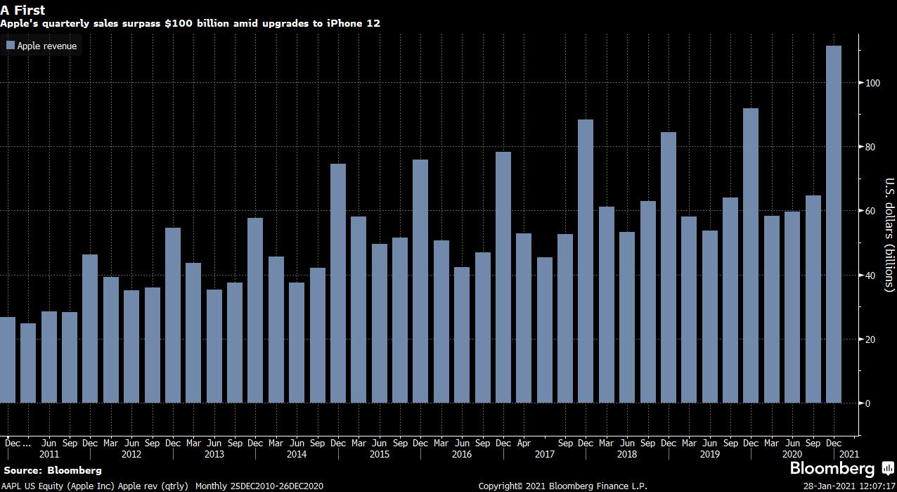 Vývoj kvartálních tržeb společnosti Apple, zdroj: Bloomberg