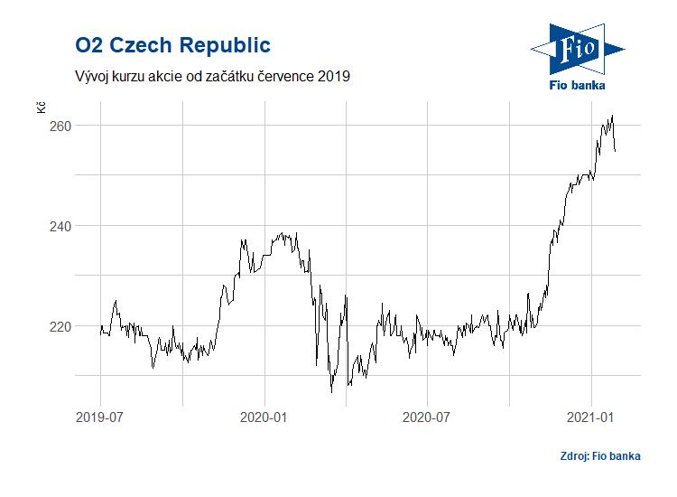 Vývoj akcií O2 Czech Republic