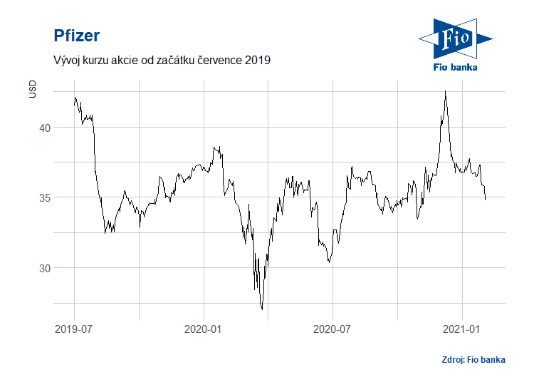 Vývoj akcií Pfizer