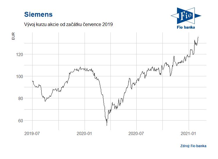 Vývoj akcií Siemens