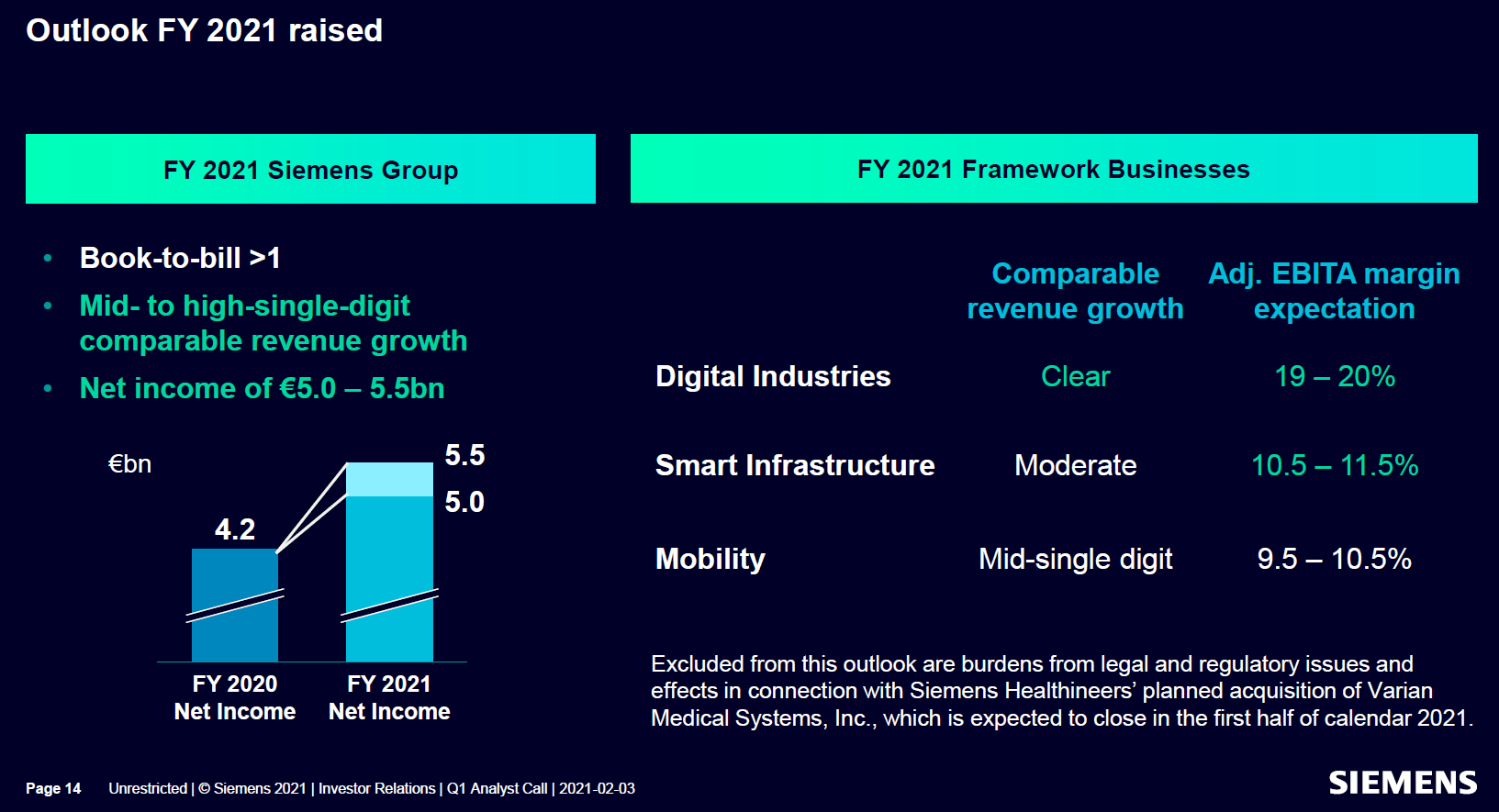 Výhled Siemensu na fiskální rok 2021