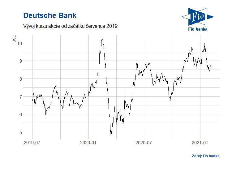 Vývoj akcií Deutsche Bank