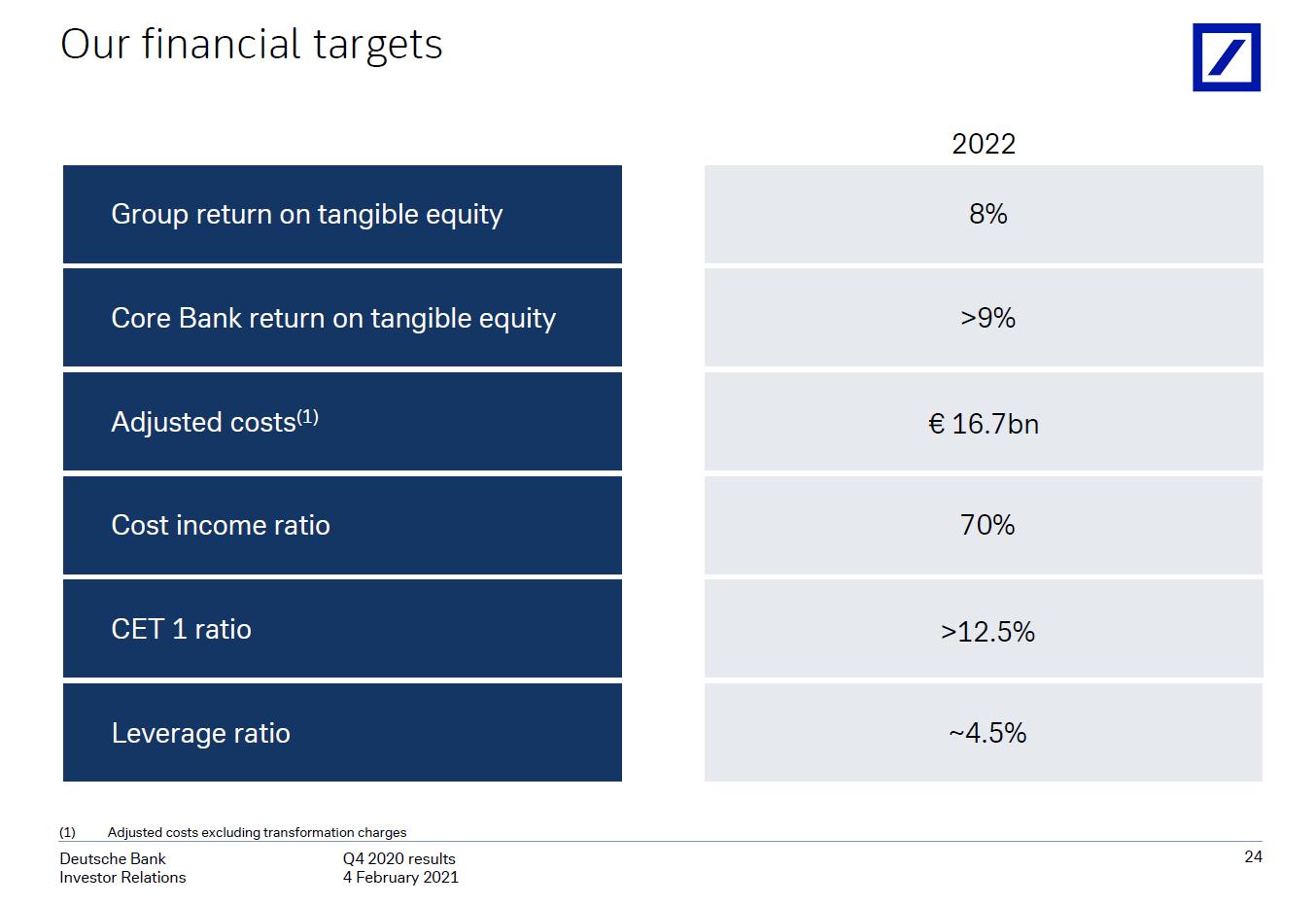 Finanční cíle Deutsche Bank na rok 2022