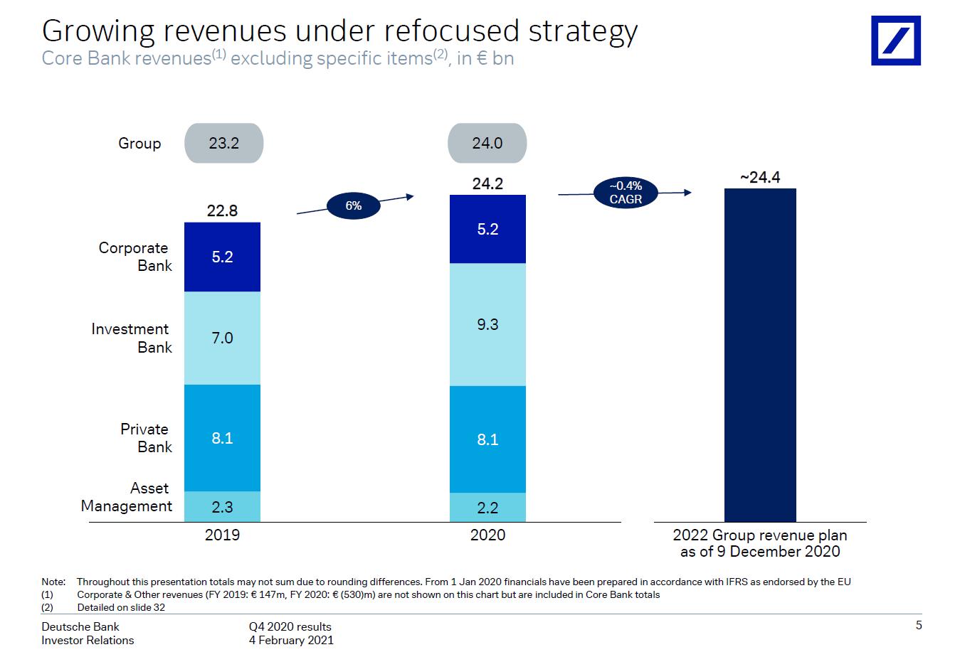 Vývoj výnosů mezi roky 2019 a 2020 a projekce na rok 2022