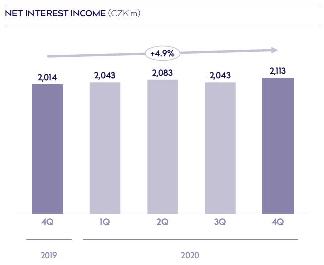 vývoj čistých úrokových výnosů Moneta Money Bank