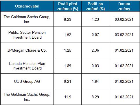 Změny v akcionářské struktuře hlášené ČNB za únor k 9. únoru 11:30