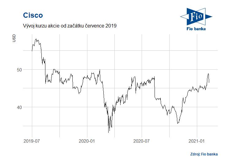 Vývoj akcií Cisco