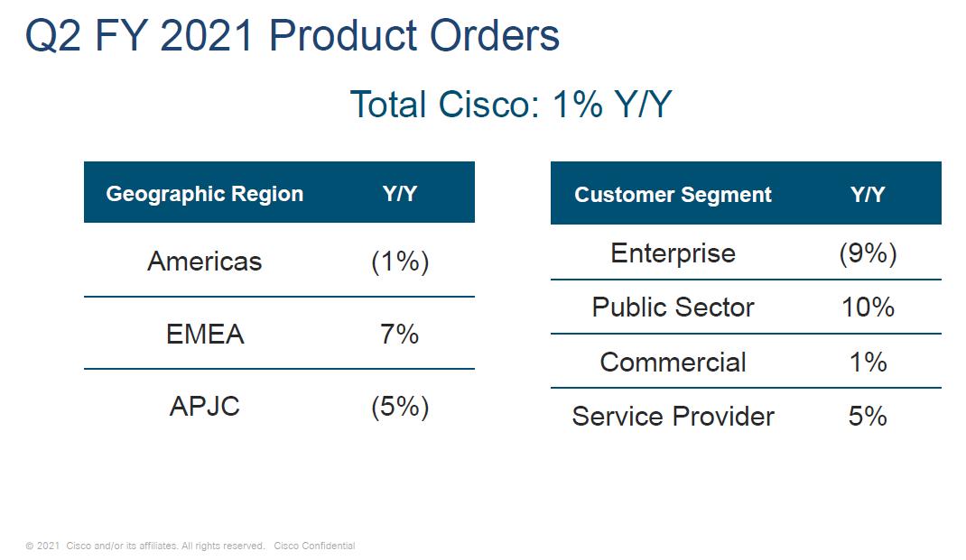 Segmantace objednávek produktů Cisco dle geografických oblastí a zákazníků