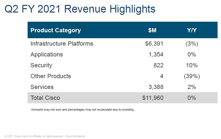 Segmentace výnosů Cisco