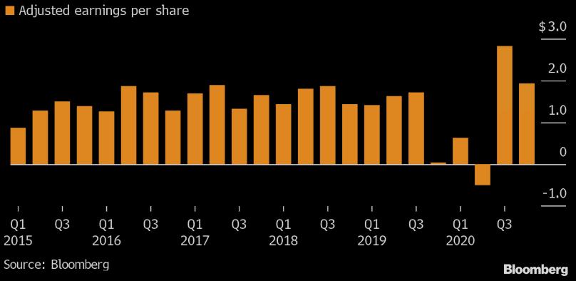 Kvartální vývoj očištěného zisku na akcii General Motors