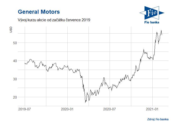 Vývoj akcií General Motors