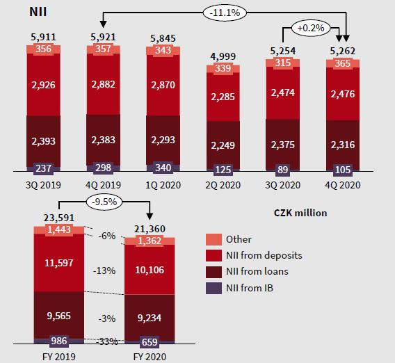 vývoj čistých úrokových výnosů KB