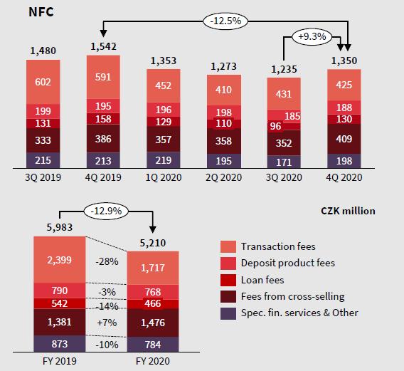vývoj čistých výnosů z poplatků a provizí KB