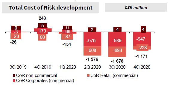 Vývoj nákladů na riziko KB