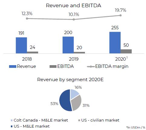 Přehled hospodaření Colt v posledních letech, v roce 2020 společnost dosáhla tržeb 255 mil. USD a EBITDA 50 mil. USD