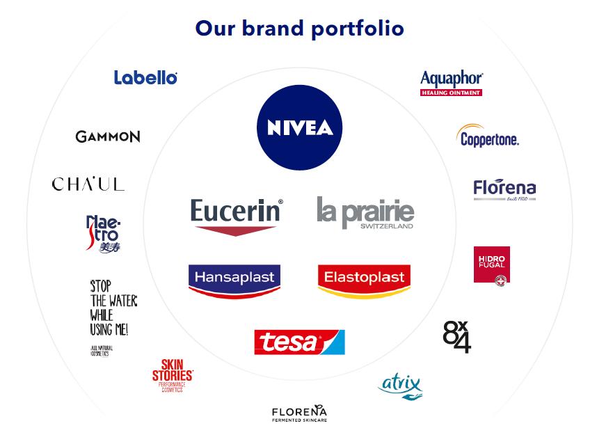 Portfolio značek Beiersdorf