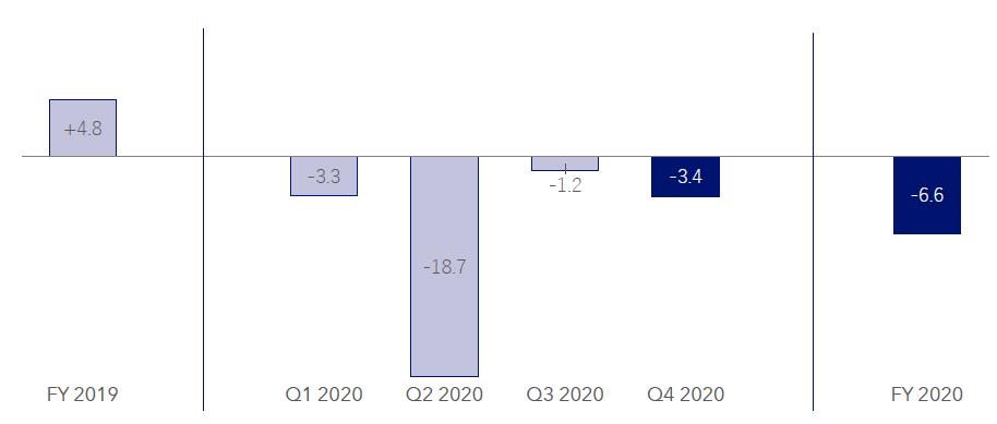 Vývoj organických tržeb spotřební divize v roce 2019, jednotlivých kvartálech a roku 2020 jako celku