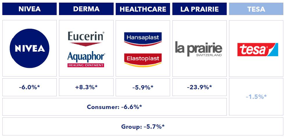 Vývoj organických tržeb jednotlivých segmentů Beiersdorf