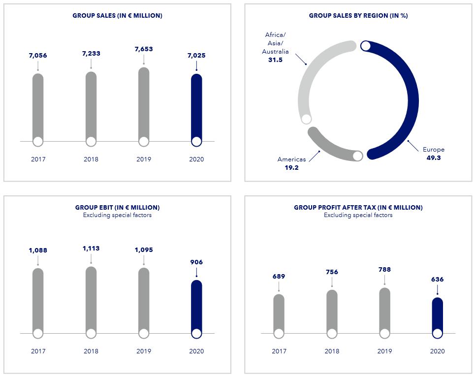 Vývoj celoročních tržeb Beiersdorf, segmentace dle regionů, vývoj provozního zisku EBIT a zisku po zdanění