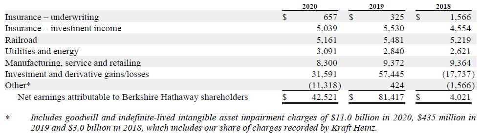 Rozdělení čistého zisku Berkshire Hathaway v posledních třech letech. Čistý zisk je výrazně ovlivněn přeceňováním akcií v portfoliu podle jejich aktuální tržní hodnoty (šestý řádek)