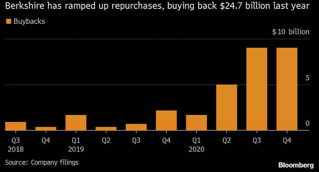 Vývoj zpětného odkupu akcií Berkshire Hathaway od jejich obnovení v roce 2018