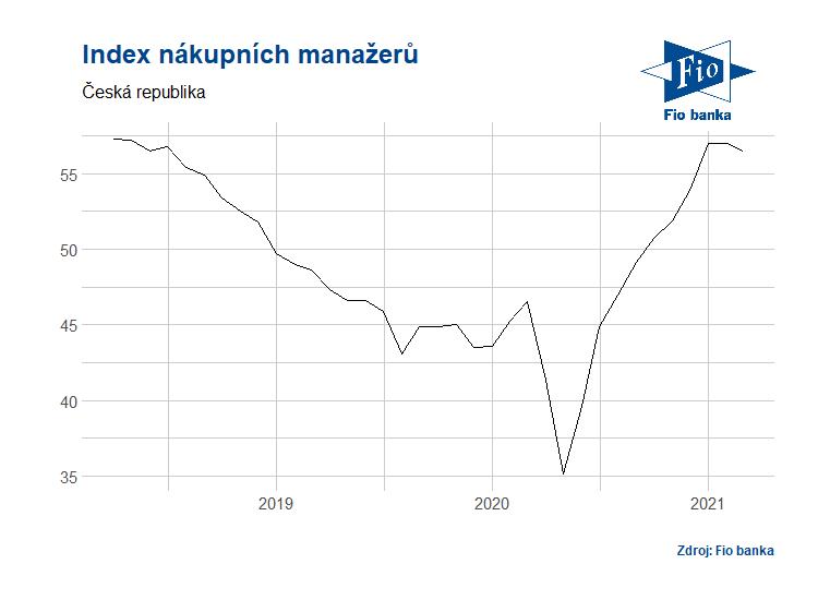 Vývoj PMi v České republice