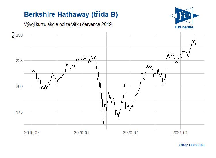Vývoj akcií Berkshire Hathaway