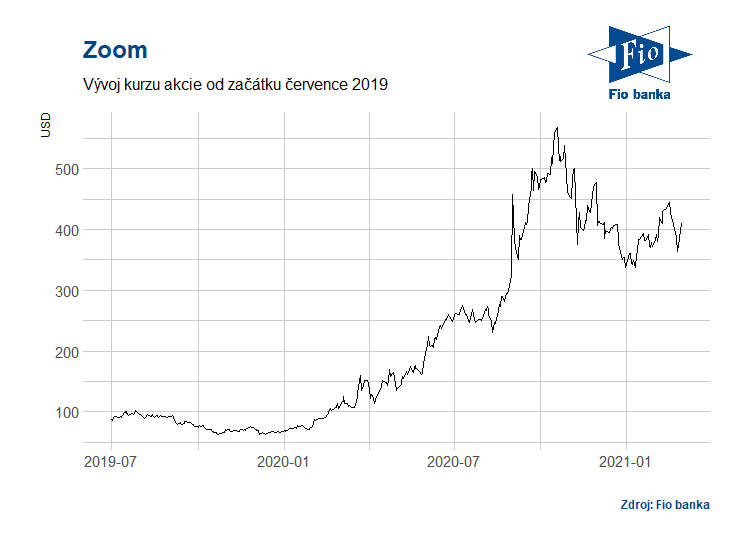 Vývoj akcií společnosti Zoom