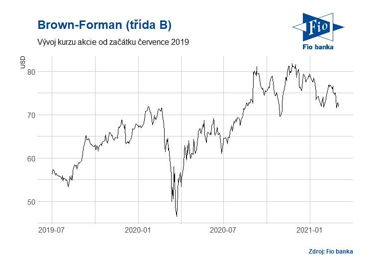 Vývoj akcií třídy B společnosti Brown-Forman